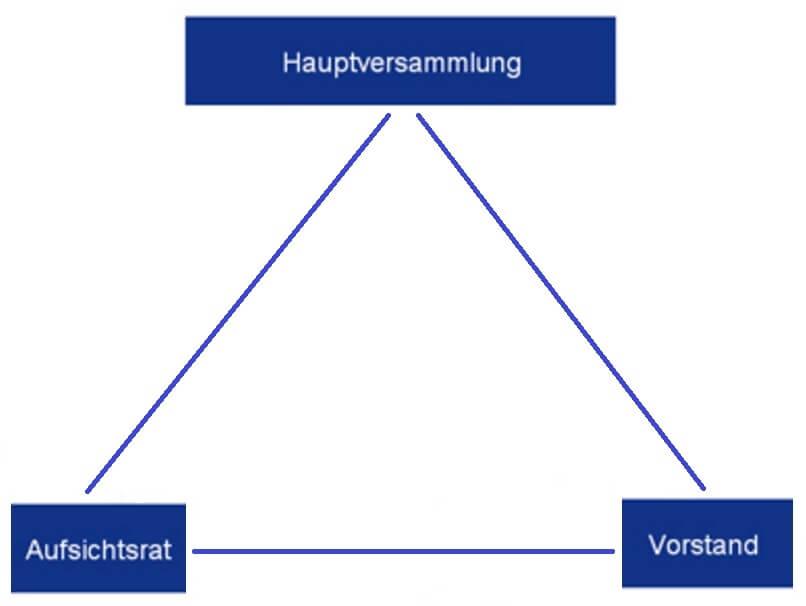 AG Unternehmensorgane