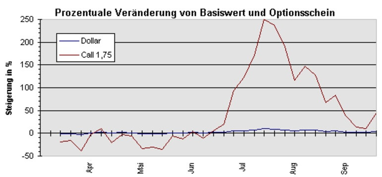 Basiswert Call-Optionsschein