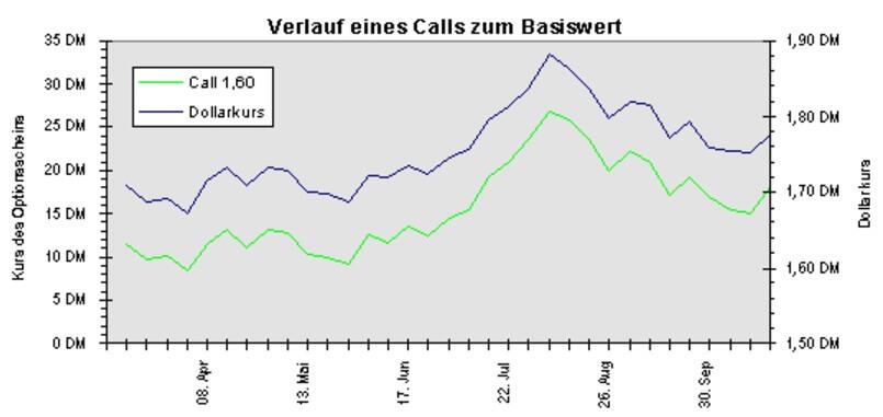 Call Basiswert