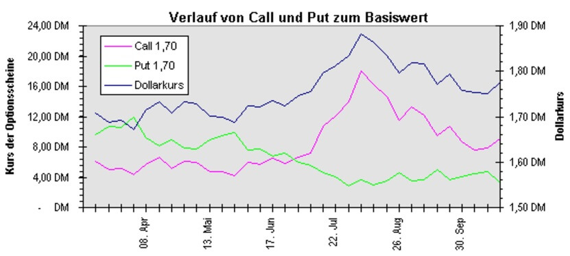 Call und Put Basiswert