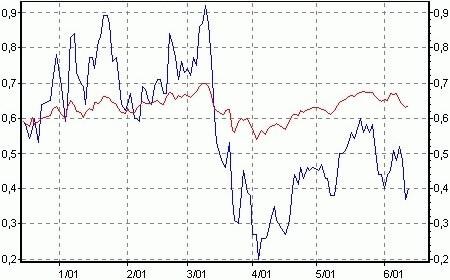 Chartvergleich Aktie Optionsschein