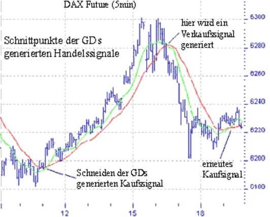 Dax-Future Chart