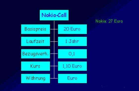 Nokia Call-Optionsschein
