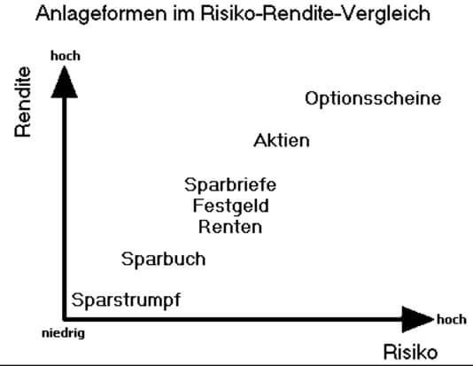 Risikostaffelung Anlageformen