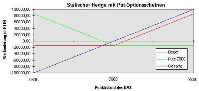 Statischer Hedge